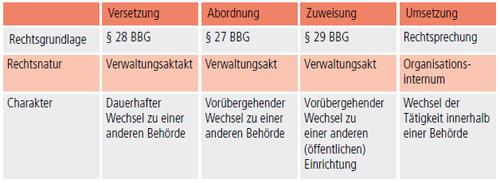 finanzbehörden bayern formulare